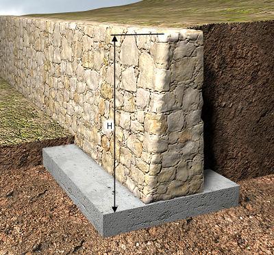 Precio en Espaa de m de Muro de contencin de mampostera