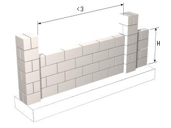 Precio en espa a de m de muro de f brica para vallado de for Pared de 15 ladrillo comun